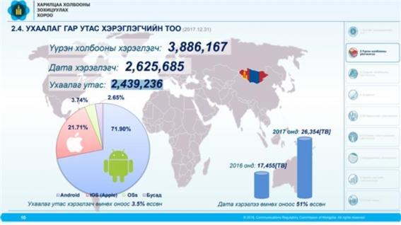 스마트폰 사용자 수 2백50만 명에 달해.jpg