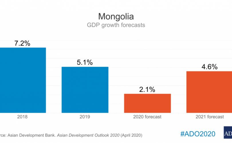 ADB, 몽골 경제는 2020년에 2.6% 감소할 것으로 예상하여.png
