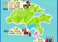 알아두면 쓸 데 있는 홍콩 잡학사전 - 홍콩 민족 구성