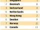 홍콩 국가경쟁력, 작년 2위에서 5위로 하락