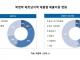 락앤락, 베트남시장 성장 속 주방용품 매출기여도 반등 '눈길'